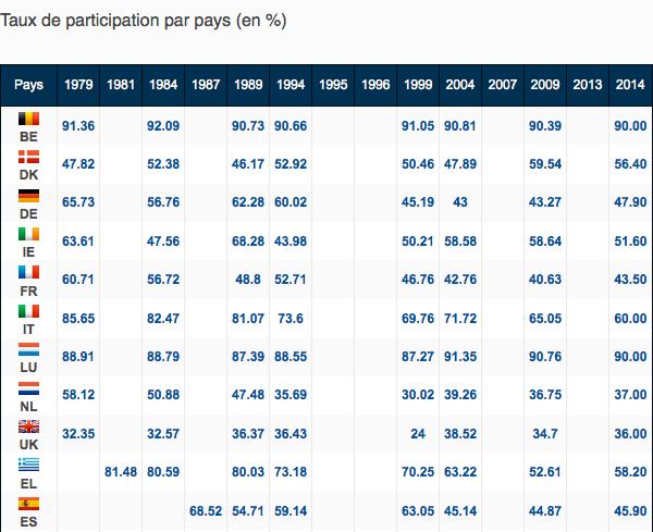 Participation par pays