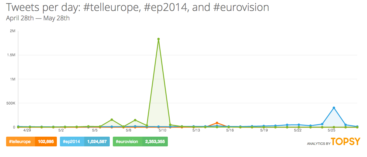 Topsy_eurovision_EP2014_telleurope