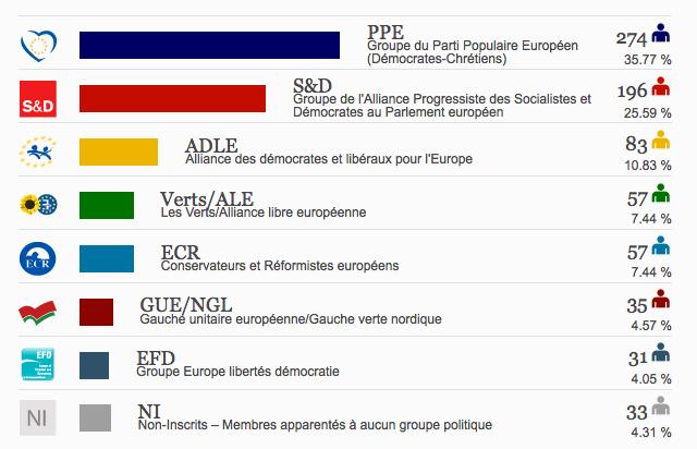 resultats 2009
