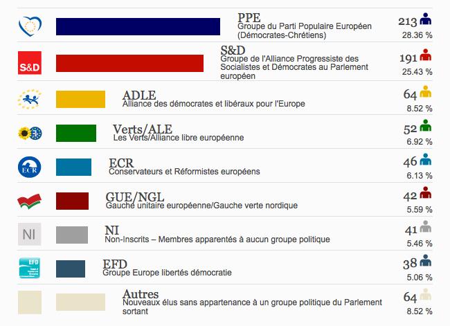 resultats 2014