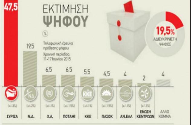 L'appréciation du vote par Public Issue publié ce weekend. Syriza est loin devant de l'opposition.