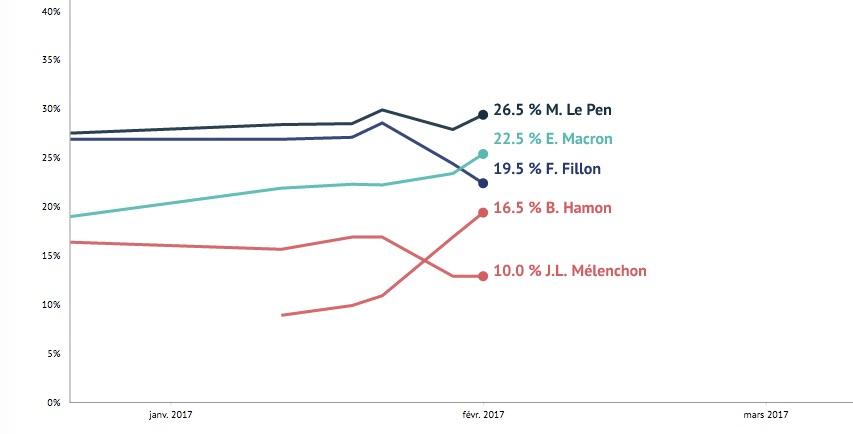 Οι δημοσκοπικές διακυμάνσεις των βασικών υποψήφιων